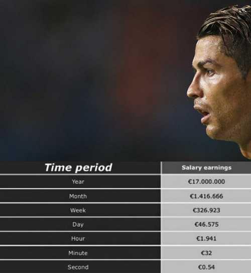 درآمد رونالدو بهترین بازیکن جهان در هر ثانیه محاسبه شد
