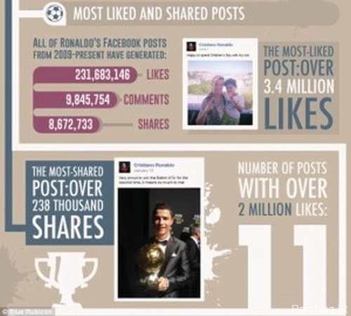صفحه فیس بوک کریستین رونالدو معروف با 100 میلیون لایک