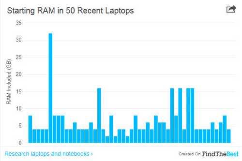 برای خرید لپ تاپ بهتر است یا تبلت
