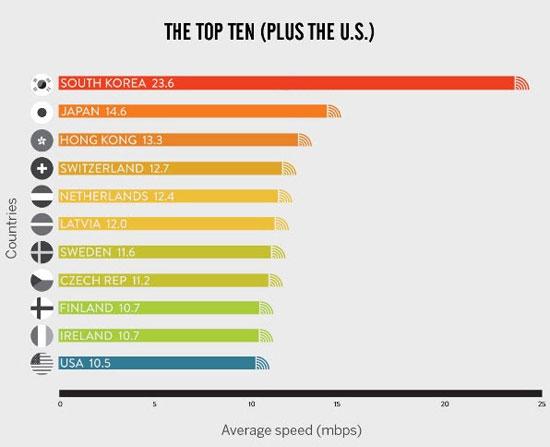 رونمایی کشورهایی که سریع ترین اینترنت جهان را دارند