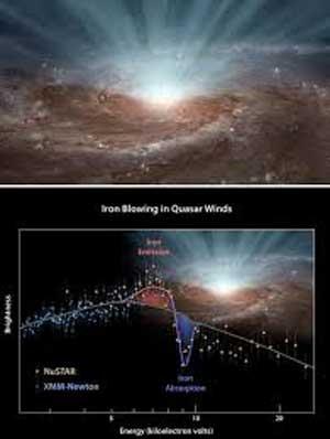 سیاهچالهای عظیمی که توانایی مکیدن یک کهکشان بزرگ را دارد