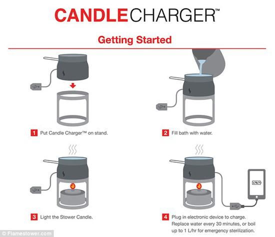 شمعی که موبایل، دوربین و تبلت را نصب و شارژ میکند