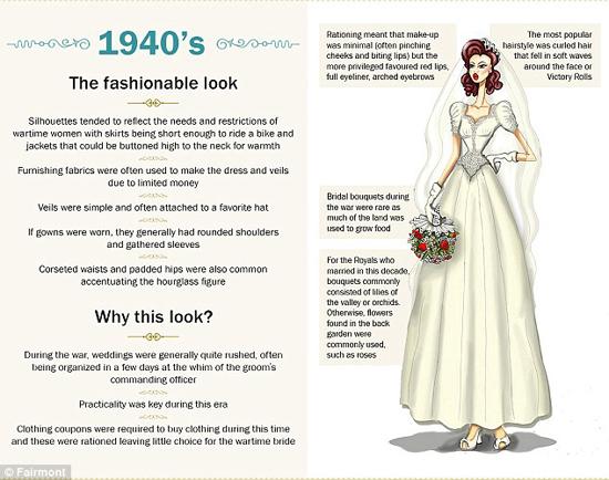 مدل لباس های عروس شنیون و آرایش از 110 سال پیش تا به امروز