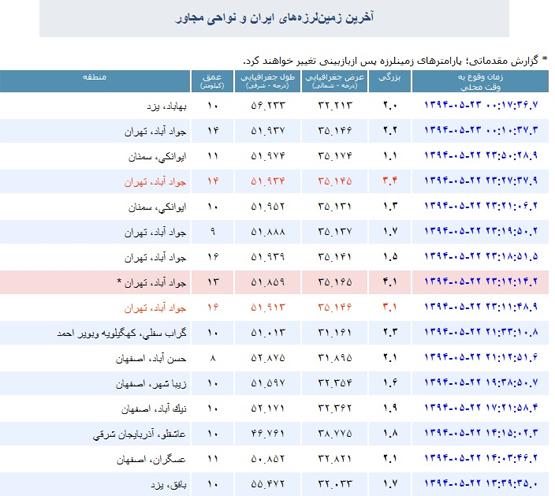 شب گذشته بیش از 6 بار لرزه در ورامین