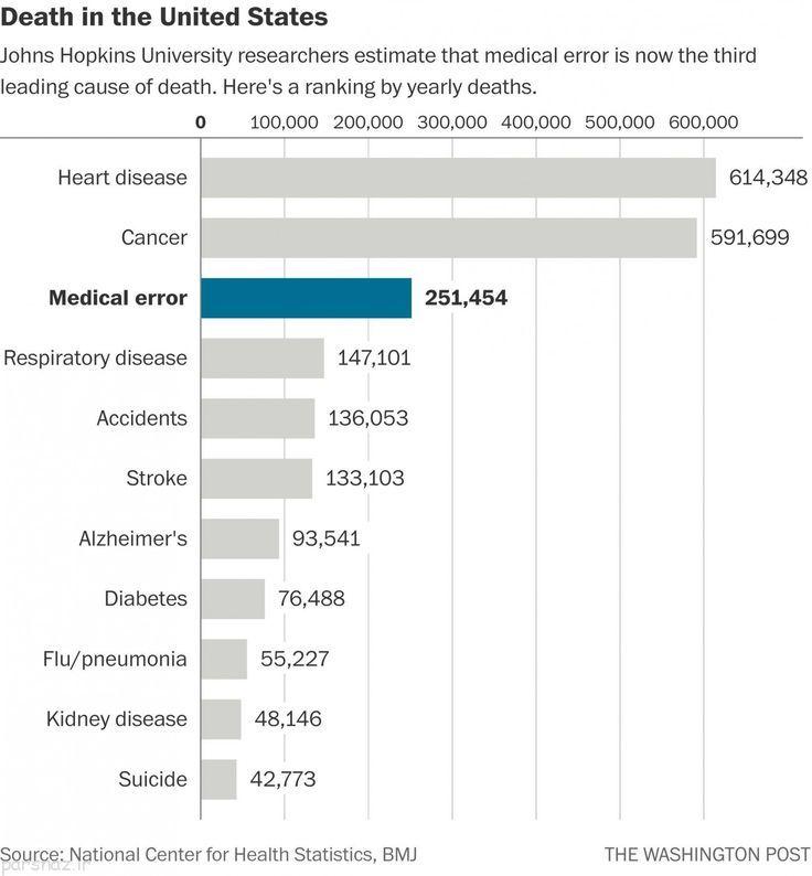 خطای پزشکی در آمریکا و آمار بالای قربانیان