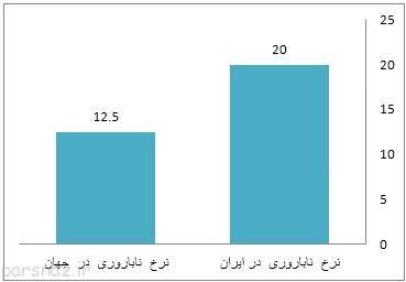 چرا تعداد زوج های نابارور در ایران زیاد شده است؟