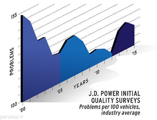 خرید خودرو و نکاتی کاربردی و مفید درباره آن