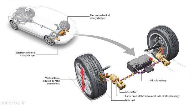 تولید برق از جاده در خودروهای آئودی