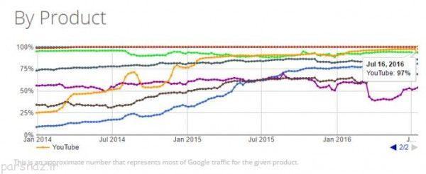 اعلام امن بودن یوتیوب از طرف گوگل