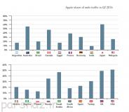ترافیک وب اشغال شده توسط اپل و سامسونگ