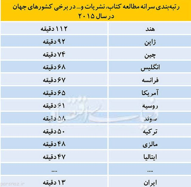 رتبه ایران در آمار جهانی مطالعه