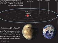 سیاره مشابه با زمین کشف شد