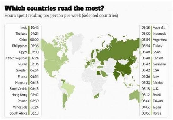 مردم کدام کشورها بیشتر مطالعه می کنند؟