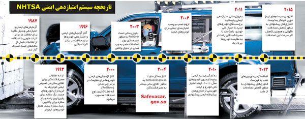 خودروهای خارجی موجود در ایران و درجه ایمنی بالا