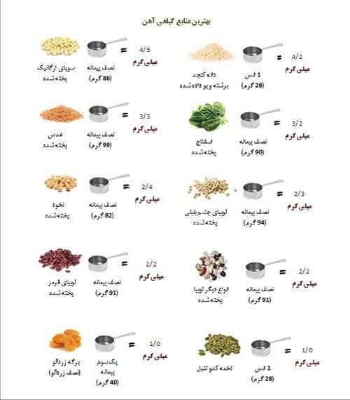 مواد خوراکی که سرشار از آهن هستند