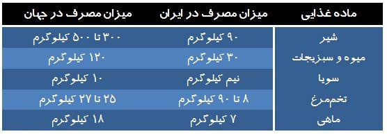 بریز بپاش های غذایی مردم ایران زمین