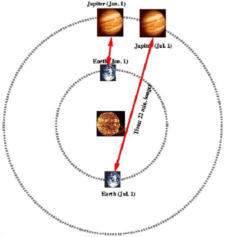 درباره سرعت نور و رابطه معروف اینشتین