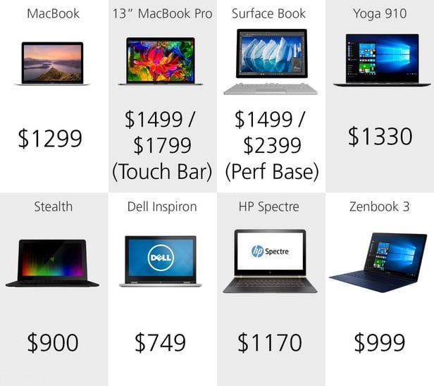 مقایسه بهترین لپ تاپ های بازار در سال 2016