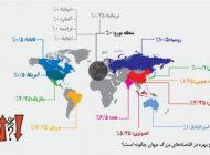 نرخ بهره بانکی در کشورهای بزرگ دنیا