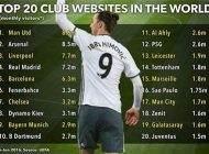 پربازدیدترین سایت های فوتبالی جهان را بشناسید