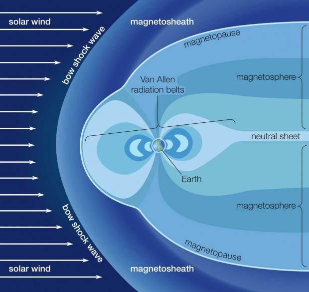 کره زمین به سمت ماه اکسیژن ارسال می کند