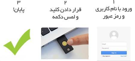کلید امنیتی USB برای حساب کاربری آنلاین