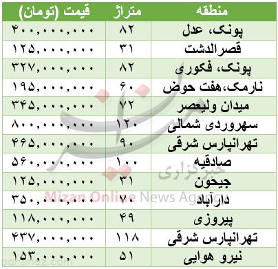 آخرین قیمت آپارتمان در نقاط مختلف تهران