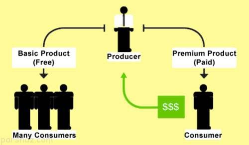 3 ترفند بازاریابی موثر بدون نیاز به تبلیغات