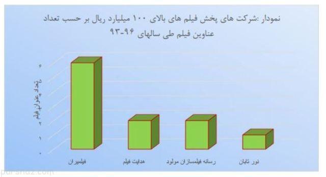 میلیاردی های سینمای ایران را بشناسید