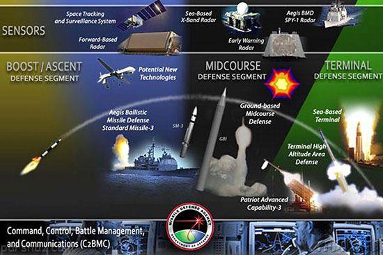 پرهزینه ترین پروژه های نظامی جهان +عکس