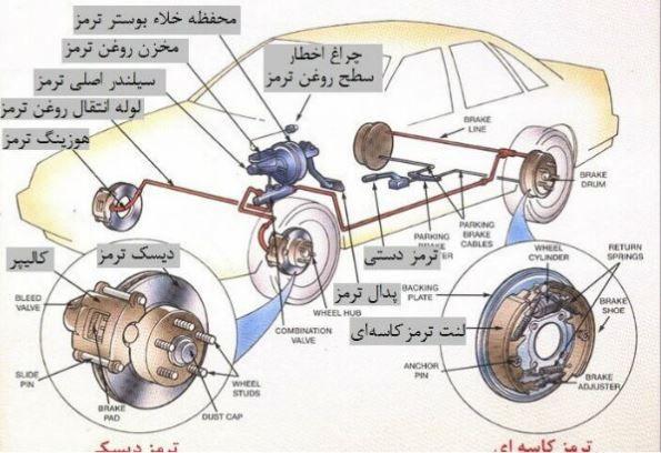 عیب یابی صداهای عجیب خودرو + راه حل و رفع عیب