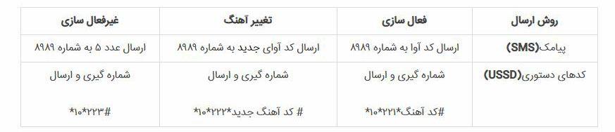 کد آهنگ پیشواز محرم برای ایرانسل و همراه اول | تمامی کدهای ماه محرم حسینی