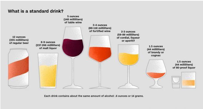 عوارض خوردن الکل و علائم ظاهری مصرف کننده   الکل مفید است یا مضر؟