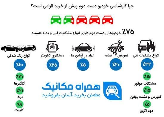 74 میلیون تومان ضرر غیر قابل جبران با کم کردن کیلومتر خودرو