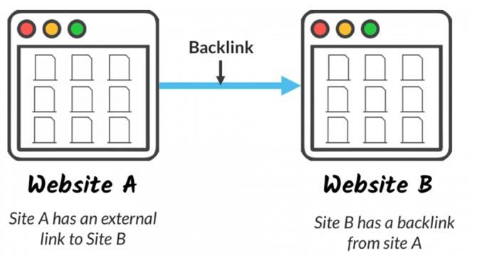 بک لینک چیست؟ و چه تاثیری بر سئوی سایت دارد؟