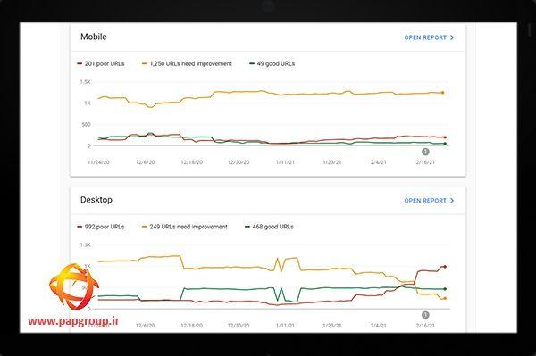 Core Web Vitals در سرچ کنسول چیست و نحوه بررسی آن چگونه می باشد؟