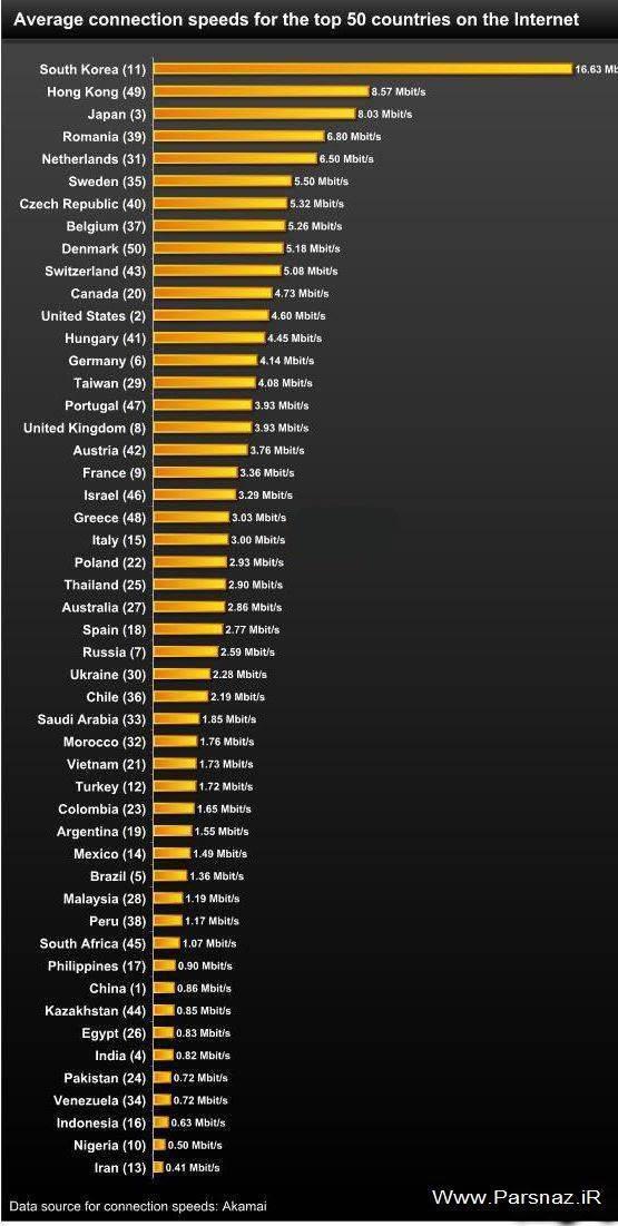 جدول مقایسه سرعت اینترنت در کشورهای مختلف جهان