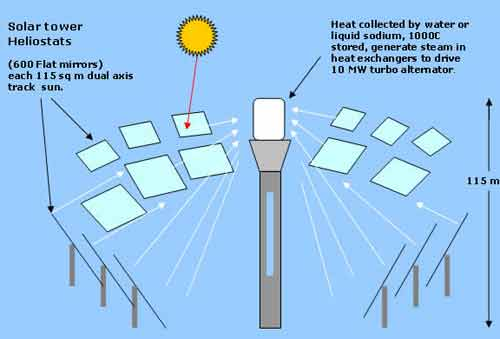 چگونگی تولید الکتریسیته