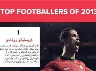 محبوب و پرطرفدارترین فوتبالیست ها در سال 2013