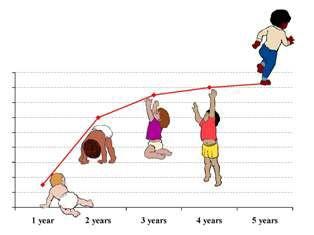 بررسی علت های تاخیر رشد در بچه ها