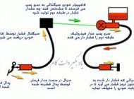 معرفی سیستم هیدرولیک دو طبقه