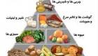 هرم غذایی و کاربردش در رژیم
